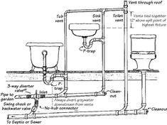 Plumbing A Bathtub Plumbing Diagram For Bathroom Toilet Vent For Bathroom Wall Designs Plumbing Diagrams To Septic Or Sewer Bathroom Wall Designs Plumbing Diagrams Installing Bathtub Drain Bathtub Plumbing, Plumbing Drains, Bathtub Drain, Plumbing Pipe, Water Plumbing, Plumbing Fixtures, Pvc Pipe, Installing Bathtub, Residential Plumbing