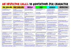 An Inspector Calls 10 Quotations Per Character Revision English Gcse Revision, Gcse Biology Revision, Gcse English Language, Flashcards Revision, Revision Notes, Study Notes, An Inspector Calls Quotes, An Inspector Calls Revision, School Organization Notes