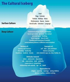 The Cultural Iceberg, showing aspects of surface culture and deep culture that stem from your cultural heritage Cultures of Thinking Pensamiento visual Pensamiento visible Pensamiento crítico modelo de negocio simples para estimular la Writing Resources, Writing Help, Writing Tips, Writing Prompts, Thesis Writing, Homeschooling Resources, Writing Paper, Cultural Competence, Cultural Diversity