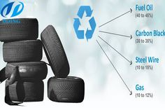 Used tyres into fuel oil recycling equipment for sale,Tyre pyrolysis plant Reuse Old Tires, Reuse Recycle, Recycled Furniture, Modern Furniture, Furniture Design, Plastic Waste Recycling, Tyre Companies, Tire Swings, Car Part Furniture
