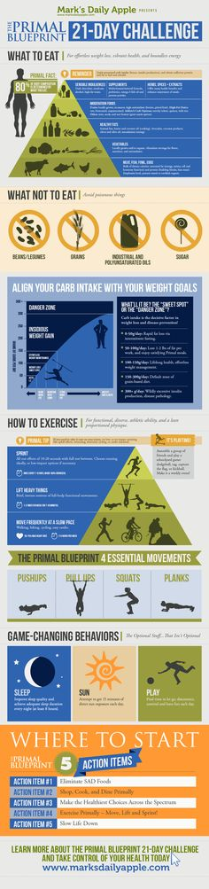 Great cheat sheet for the very best lifestyle - not just a diet - to maintain or loose weight, improve vitality and believe it or not even reduce or maintain cholesterol. Mine went down testing after six months of adopting lifestyle - even without fulfilling the exercise side of things as fully as planned. The Primal Blueprint 21-Day Challenge Infographic via @Mark_Sisson - Mark's Daily Apple
