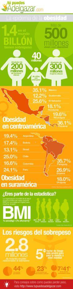La epidemia de la obesidad #infografia #infographic #health