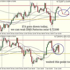 #AUDUSD H1 i waited this to sell today.