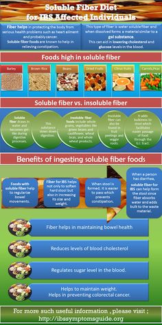 Soluble Fiber Diet Infographic
