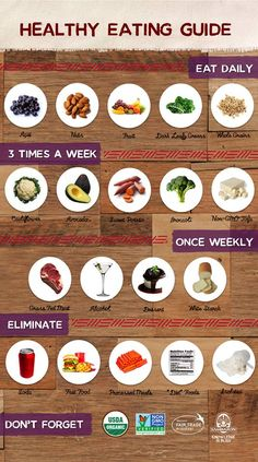 Healthy Eating Guide Clean Eating Recipes, Healthy Eating Tips, Healthy Habits, How To Stay Healthy, Healthy Life, Healthy Snacks, Healthy Living, Healthy Recipes, Eating Clean