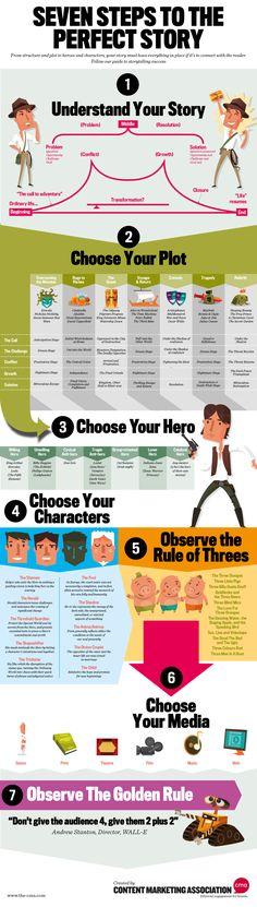 Hola: Una infografía con Las 7 etapas para crear una historia perfecta. Vía Un saludo