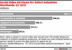 Social Video Ad Views for Select Industries Worldwide, Q1 2012 (millions)