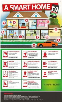 Infographic: A Smart Home via @missmetaverse www.futuristmm.com