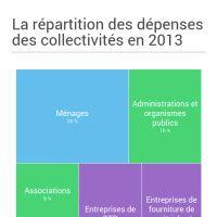 Infographic: Dépenses des collectivités en 2013