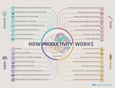 How Productivity Works - 32 Principles | Funders and Founders Notes
