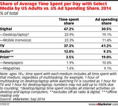 Share of Average Time Spent per Day with Select Media by US Adults vs. US Ad Spending Share