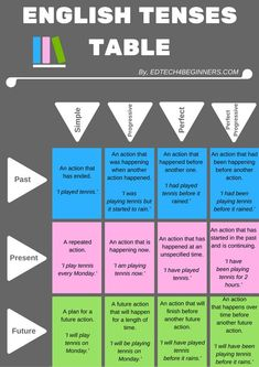 A retenir : English Tenses Table English Grammar Tenses, Teaching English Grammar, English Verbs, Grammar Lessons, English Language Learning, English Writing, English Study, English Class, English Vocabulary