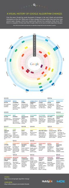 A Visual History of Google Algorithm Changes (by @HubSpot)