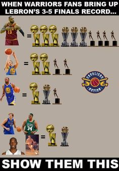 This picture showing that Lebron James has accomplished more than his the other players in the photo. This is juvenal because it's making the others look terrible and trying to discourage them. Nba Lebron James, King Lebron James, Lebron James Cleveland, Kobe Lebron, Cleveland Cavs, King James, Funny Nba Memes, Funny Basketball Memes, Basketball Pictures