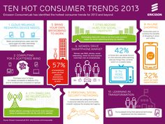 10-hot-consumer-trends-2013-infographic
