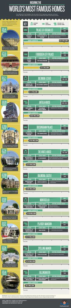 Insuring the World's Most Famous Homes