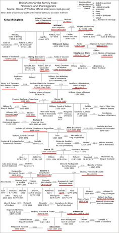 Discover more about English monarchs family tree. Genealogy Sites, Genealogy Chart, Family Genealogy, European Royal Family Tree, Royal Family Trees, Family Roots, All Family, European History, British History