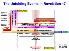 Book of Revelation Timeline Chart - Bing Images