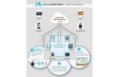 Samsung Smart Home zeigt sich vorzeitig - Engadget German