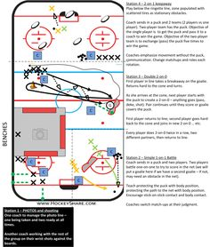 """Full-ice practice plan for Novice / Stations designed to accomodate the dreaded """"picture day."""" Three stations, plus a fourth getting their picture taken. Dek Hockey, Hockey Drills, Hockey Training, Coaching, Ice, Play, How To Plan, Motivation, Storage"""