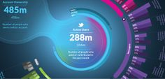 Global Web Index  Twitter infographic by Signal Noise, via Behance