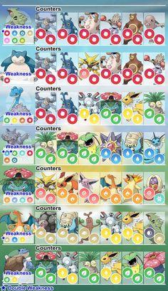 Pokemon GO: How to Easily Beat Any Raid Boss - Pokemon GO raid boss counter chart
