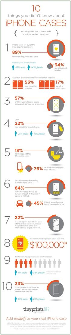 People love their iPhones. And iPhone Cases are the most bought accesories for your iPhone. Here an infographic based on a study of iPhone accessories trends Information Design, Information Graphics, 10 Facts About You, Tiny Prints, Shopping Coupons, Layout, Coque Iphone, Infographic Templates, Data Visualization