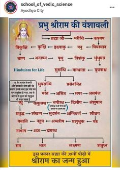 Shiva Parvati Images, Shiva Hindu, Hindu Rituals, Hindu Deities, General Knowledge Book, Gernal Knowledge, Knowledge Quotes, Lord Shiva Mantra, Krishna Mantra