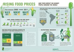 A link between the background trend of rising global food prices and riots around the globe