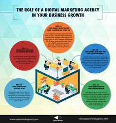 The Role of a Digital Marketing Agency in your Business Growth - Open Minds Agency: Social Media Build Your Brand, Business Marketing, Digital Marketing, Infographic, Challenges, Messages, Learning, Blog, Image