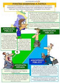 De acordo com o modelo de funcionamento da justiça montado no Brasil, entendeu-se ser indispensável à existência de determinadas funçõ...