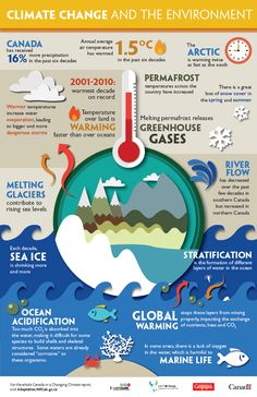 Free Infographics and Lesson Plans (Gr on Climate Change from Let's Talk Energy & Canadian Geographic FR & ENG Environmental Education, Environmental Science, Environmental Change, What Is Climate, Global Warming Climate Change, Global Warming Project, About Climate Change, Science Fair, Life Science