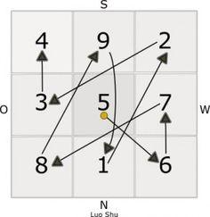 Das magische Quadrat Luo Shu © feng-shui.net