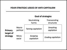 Anticapitalism isn't simply a moral stance against injustice — it's about building an alternative. Anti Capitalism, Social Democracy, Socialism, Politics, Communism, Economic Systems, System Model, Power To The People, Left Wing
