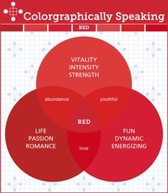 Psychology infographic and charts Offering the full color spectrum in Venn diagram style infographics, this book i. Infographic Description Offering the Red Colour Palette, Colour Palettes, Chromotherapy, Web Design, Graphic Design, Color Meanings, Color Psychology, Colour Board, Color Of Life