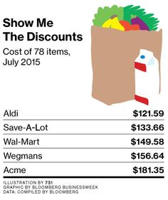 Aldi Grocery Chain Tries High-End Food and Discounts, Too - Bloomberg Business 8/6/15