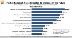 The Most In-Demand Market Research Roles