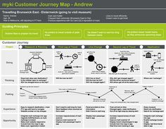 This project outlines my process in creating a customer journey map, and identifying recommendations to improve the customer journey for a myki card user in Melbourne.This project was created as part of the Tractor UX Mentor Program, with Tractor Design…