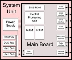 Diagram of a computer system unit and the components.