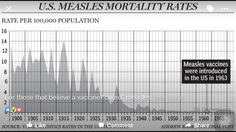 For those that believe vaccines cured measles.
