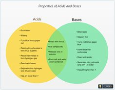 Venn diagram example showing a is a proper subset of b and the following venn diagram shows the similarities and differences between acids and bases ideal for classrooms and online classes for students interested ccuart Choice Image