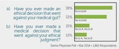 We polled our physicians about medicine and ethics