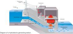 Planta de energía hidroeléctrica