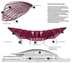 aquatic center structure by Fe Frazão, via Flickr