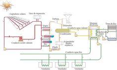 Resultado de imagen de central solar colectores