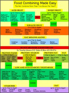 food combining charts explaining good, bad and excellent choices. They look at carbohydrates, fat and protein content when paired together or separately. Vegetables (non, low or high starch) and fruits (low, sub or high acidity) are creatively identified.