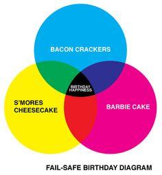 birthday happiness euler diagram