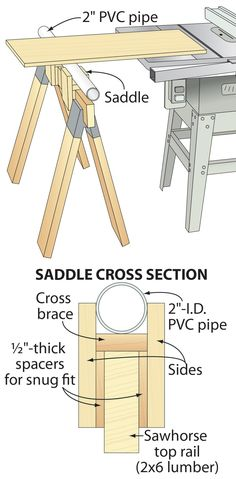 "❧ When cutting especially wide or long pieces, a support on the side of the tablesaw helps make safe, struggle-free cuts. Here's an inexpensive and effective support requiring just a length of PVC pipe, a few wood scraps, and a sawhorse. From the scrap, fashion two H-shaped saddles—capable of holding a length of 2"" I.D. PVC pipe firmly in place—that fit snugly over your sawhorse's top rail. Size the saddles so that the PVC pipe stands flush with the top of your tablesaw. —Gil Peck, Pillager…"