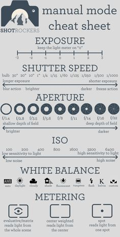 A pinner said- Manual Mode Cheat Sheet! This is perfect!! I need this on a keychain or something so I can always get it right!
