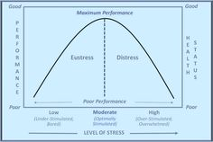 The Yerkes Dodson law describes how performance on easy tasks is better with a high level of arousal while performance on complex tasks is better with a lower level of arousal. #appsych